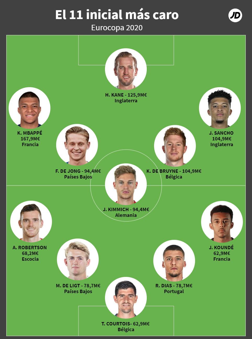 11 inicial de la Eurocopa 2020 con los jugadores más caros