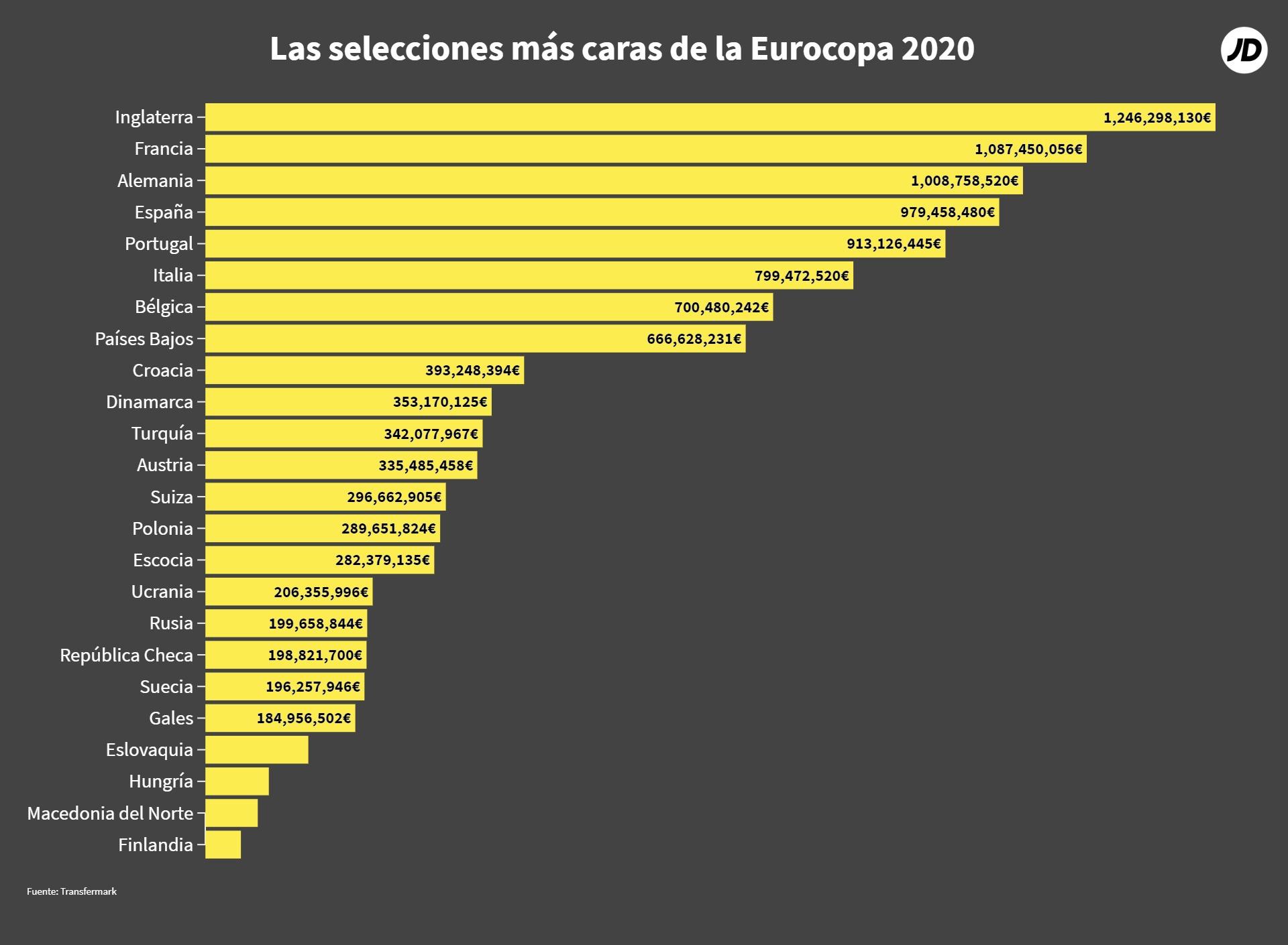 Selecciones de fútbol de la Eurocopa 2020 con más valor de mercado